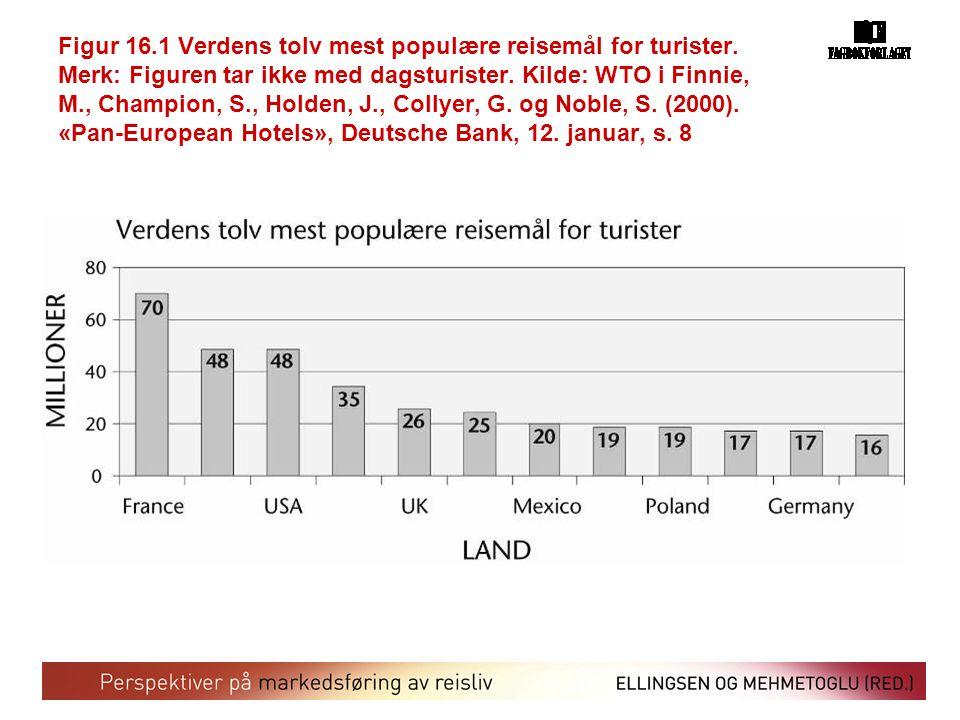 Figur 16.1 Verdens tolv mest populære reisemål for turister. Merk: Figuren tar ikke med dagsturister. Kilde: WTO i Finnie, M., Champion, S., Holden, J
