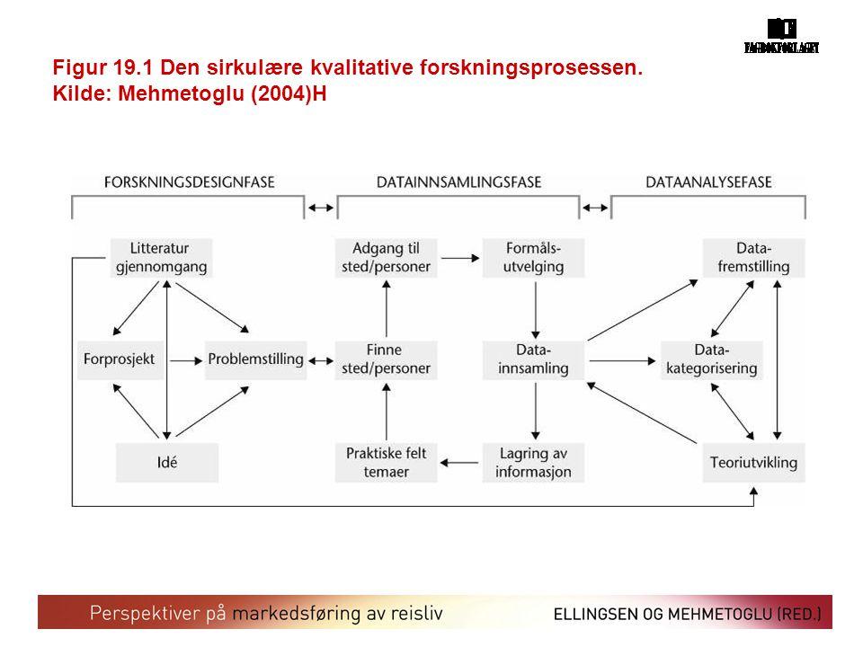 Figur 19.1 Den sirkulære kvalitative forskningsprosessen. Kilde: Mehmetoglu (2004)H
