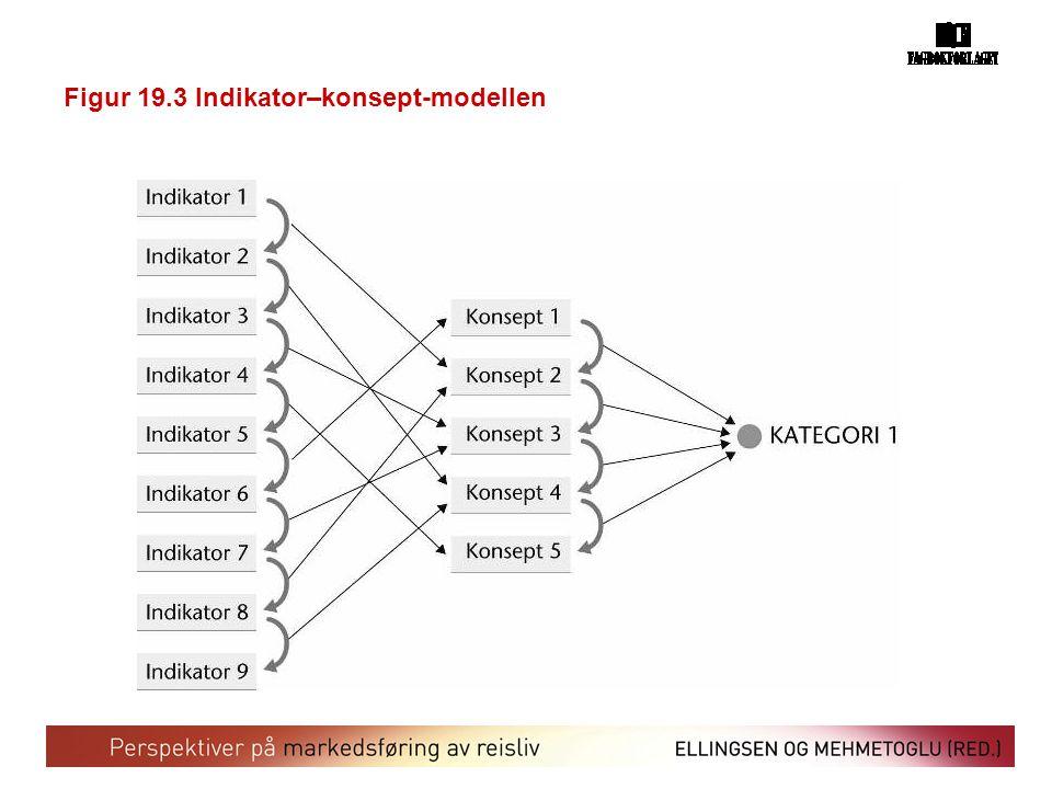 Figur 19.3 Indikator–konsept-modellen