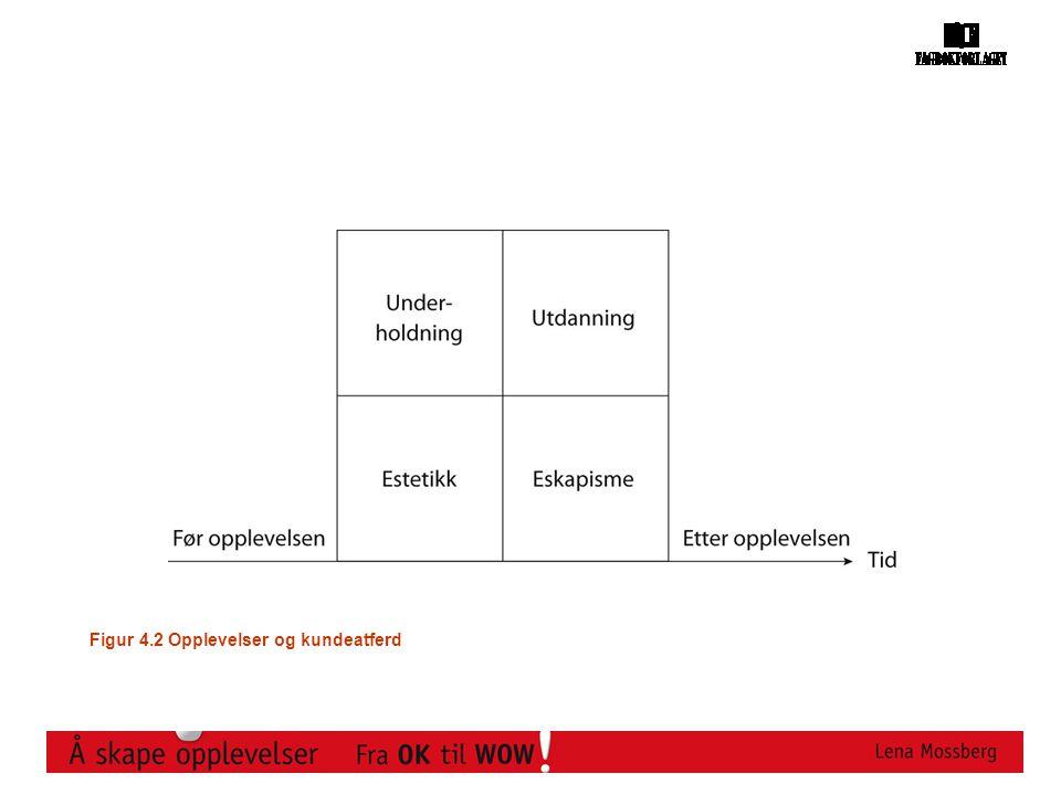 Figur 4.2 Opplevelser og kundeatferd