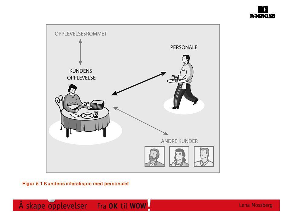 Figur 5.1 Kundens interaksjon med personalet