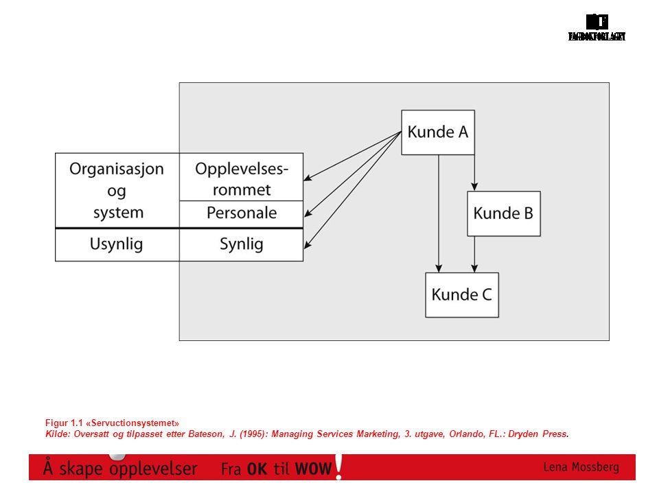 Figur 1.1 «Servuctionsystemet» Kilde: Oversatt og tilpasset etter Bateson, J. (1995): Managing Services Marketing, 3. utgave, Orlando, FL.: Dryden Pre