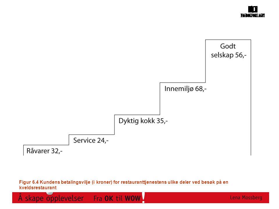 Figur 6.4 Kundens betalingsvilje (i kroner) for restauranttjenestens ulike deler ved besøk på en kveldsrestaurant