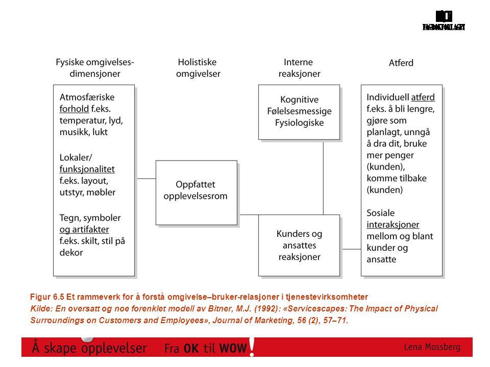 Figur 6.5 Et rammeverk for å forstå omgivelse–bruker-relasjoner i tjenestevirksomheter Kilde: En oversatt og noe forenklet modell av Bitner, M.J. (199