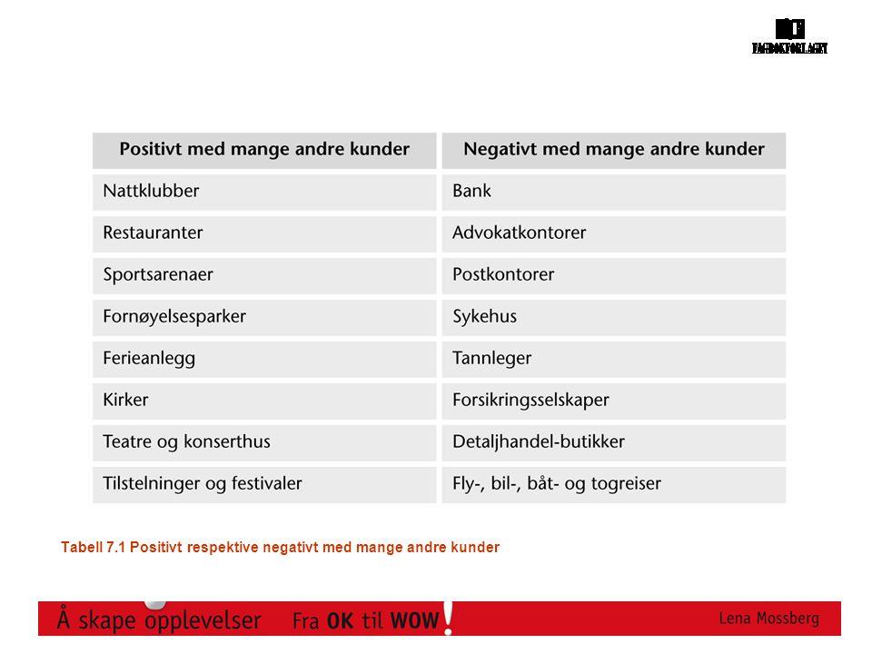 Tabell 7.1 Positivt respektive negativt med mange andre kunder