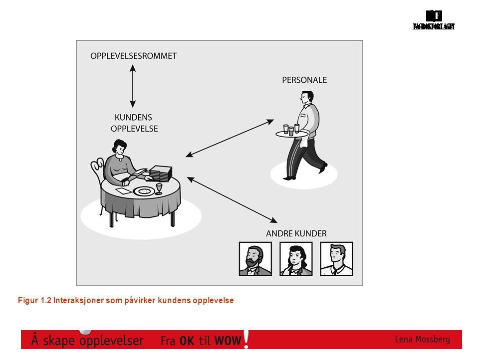 Figur 1.2 Interaksjoner som påvirker kundens opplevelse