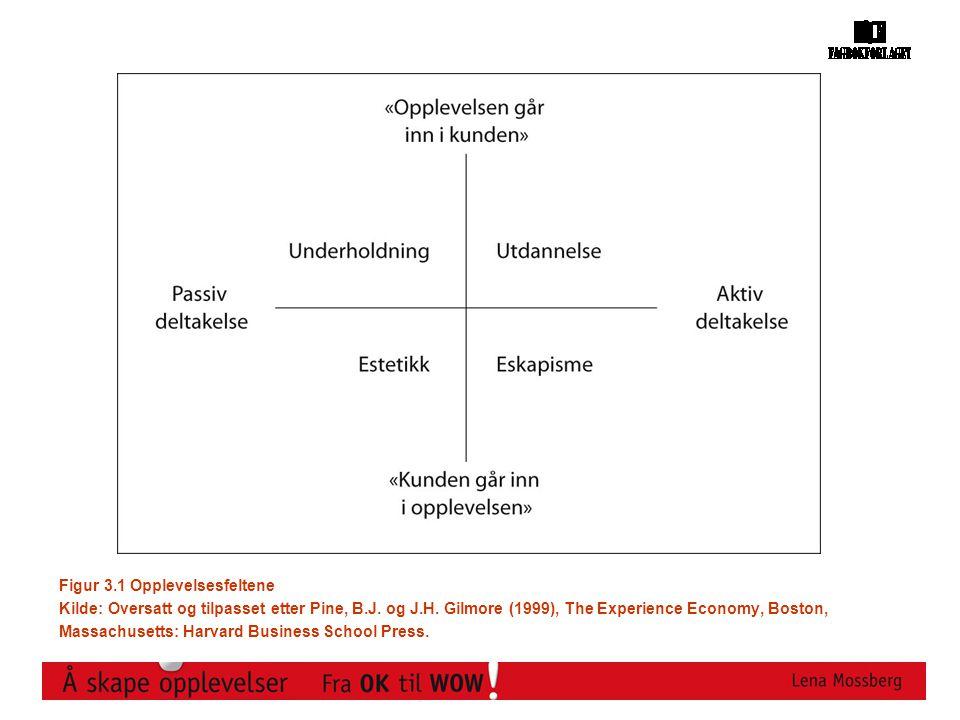 Figur 3.1 Opplevelsesfeltene Kilde: Oversatt og tilpasset etter Pine, B.J. og J.H. Gilmore (1999), The Experience Economy, Boston, Massachusetts: Harv