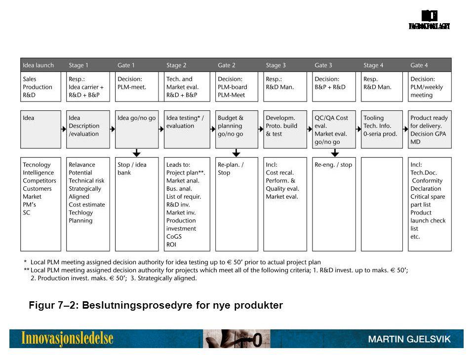 Figur 7–2: Beslutningsprosedyre for nye produkter
