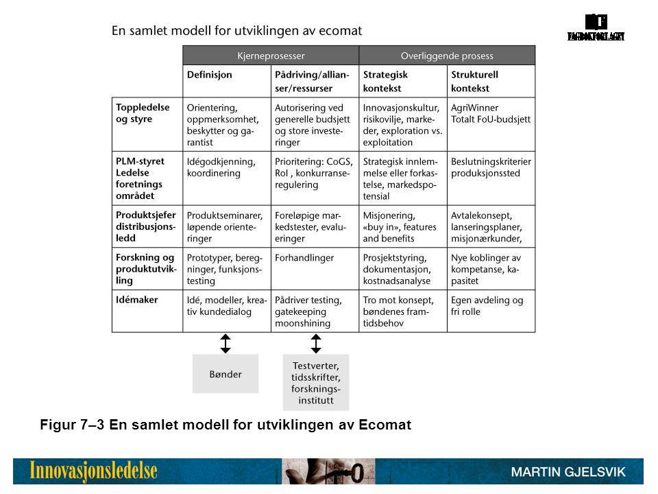 Figur 7–3 En samlet modell for utviklingen av Ecomat