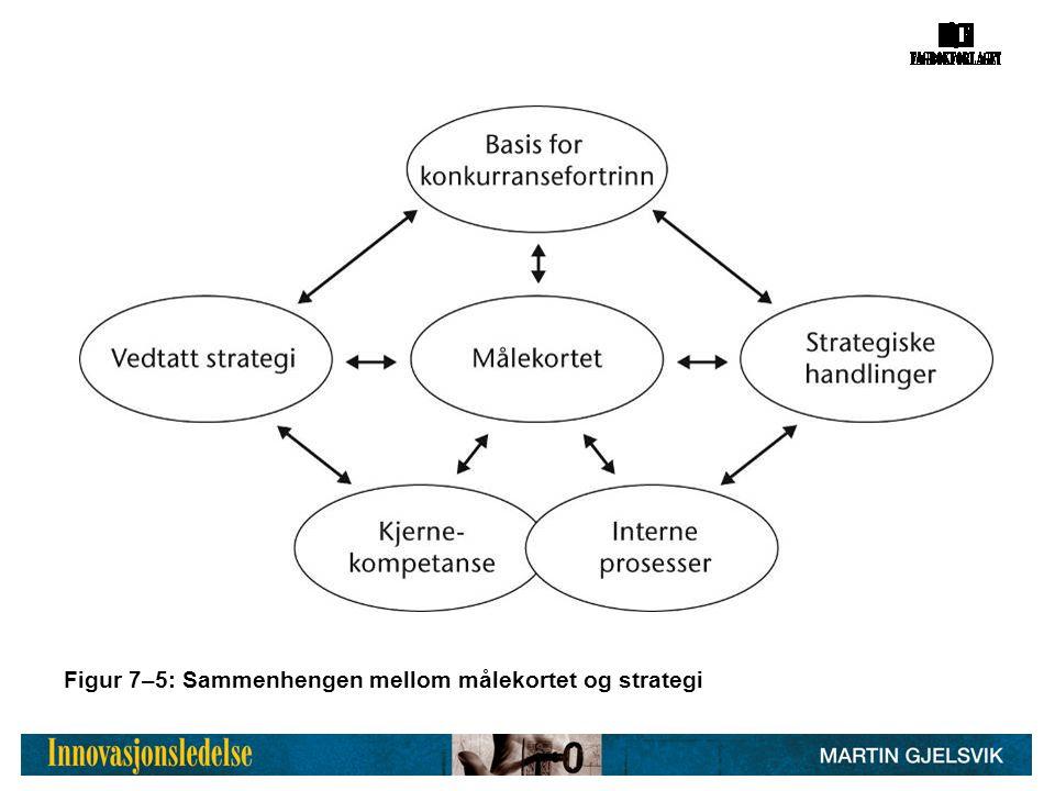 Figur 7–5: Sammenhengen mellom målekortet og strategi