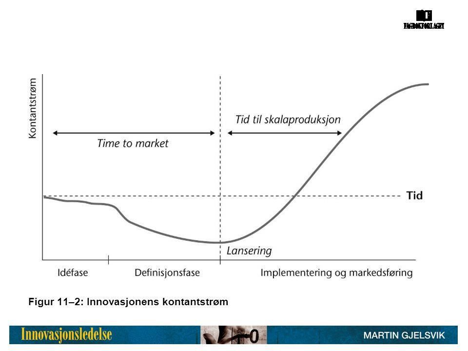 Figur 11–2: Innovasjonens kontantstrøm