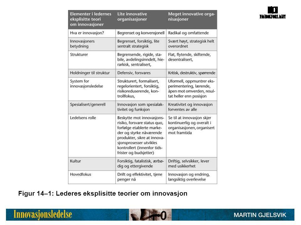 Figur 14–1: Lederes eksplisitte teorier om innovasjon