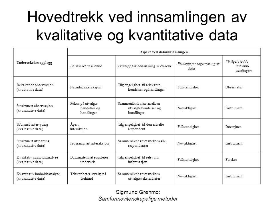 Sigmund Grønmo: Samfunnsvitenskapelige metoder Hovedtrekk ved innsamlingen av kvalitative og kvantitative data Undersøkelsesopplegg Aspekt ved datainn
