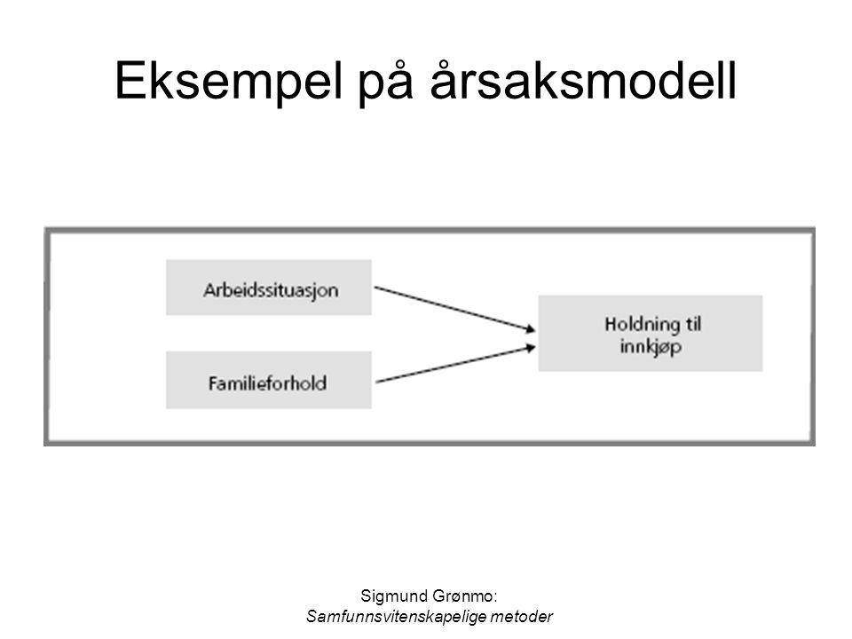 Sigmund Grønmo: Samfunnsvitenskapelige metoder Eksempel på årsaksmodell