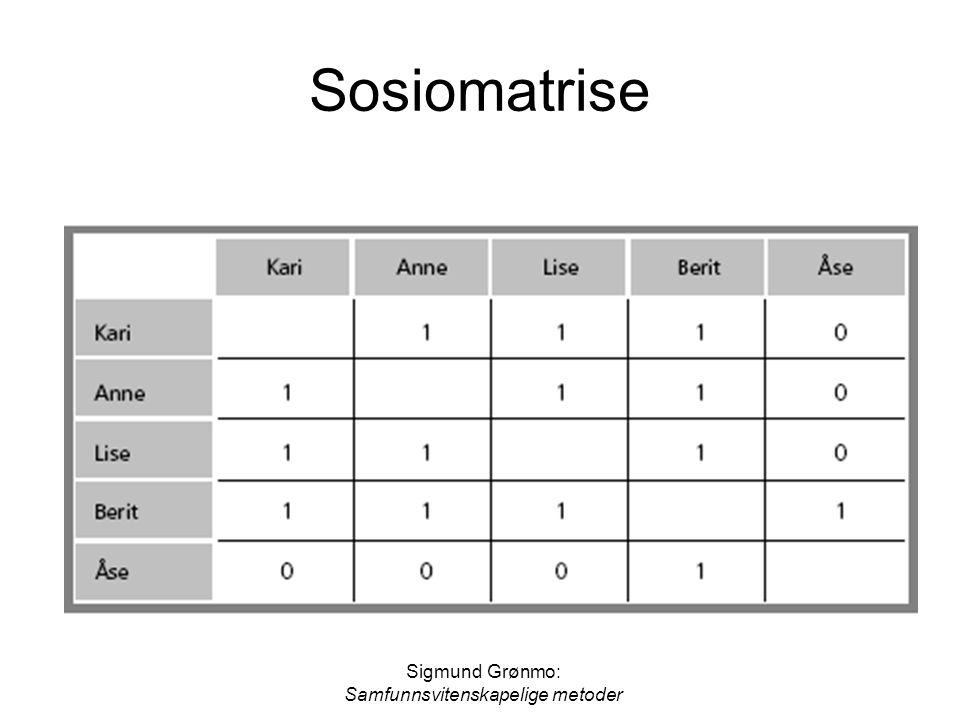 Sigmund Grønmo: Samfunnsvitenskapelige metoder Nettverk med høy grad av sentralisering (a) og lav grad av sentralisering (b)