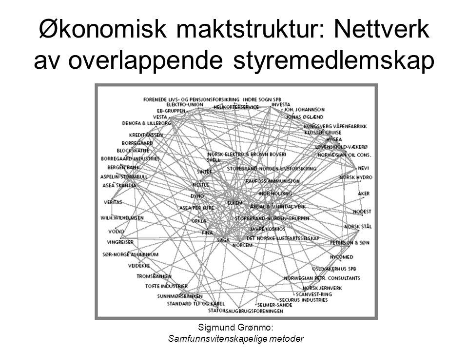 Sigmund Grønmo: Samfunnsvitenskapelige metoder Kvalitative og kvantitative nettverksanalyser Kvantitative nettverksanalyser kan gi oversikt over generelle mønstre og karakteristiske trekk ved nettverket som helhet eller ulike aktørers nettverksposisjoner Slike analyser tar utgangspunkt i bestemte typer av aktører og relasjoner Analysene bygger ofte på sannsynlighetsutvalg av aktører eller relasjoner og kan omfatte store nettverk Kvalitative nettverksanalyser kan gi kontekstuell forståelse av nettverket og innsikt i nettverksrelasjonenes innhold og mening Slike analyser tar utgangspunkt i strategisk utvalgte aktører eller relasjoner Det kan være fruktbart å kombinere kvalitative og kvantitative nettverksanalyser