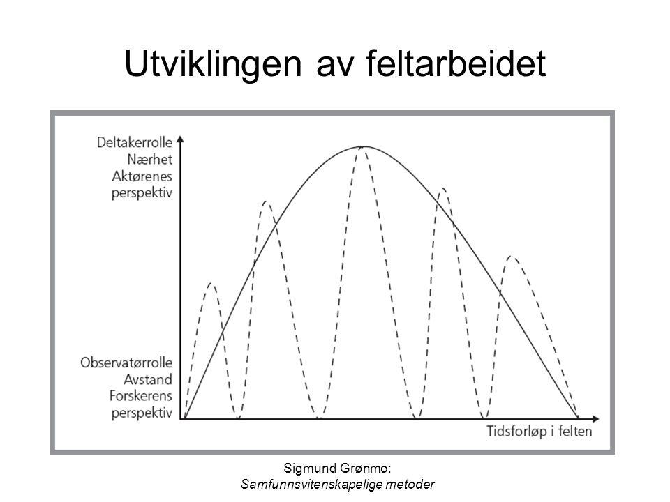 Sigmund Grønmo: Samfunnsvitenskapelige metoder Utviklingen av feltarbeidet