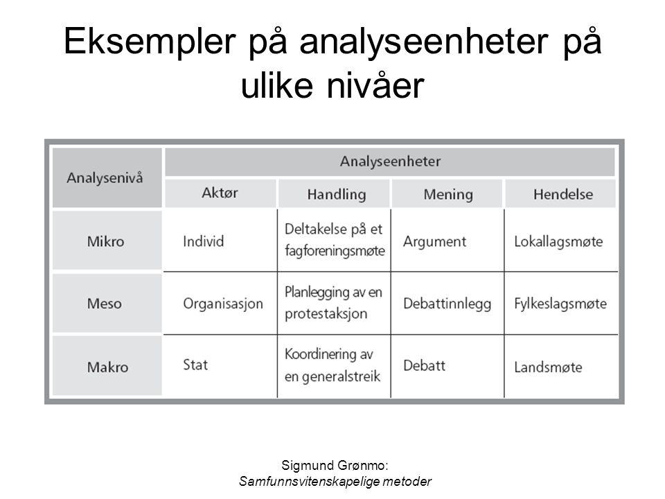 Sigmund Grønmo: Samfunnsvitenskapelige metoder Eksempler på analyseenheter på ulike nivåer