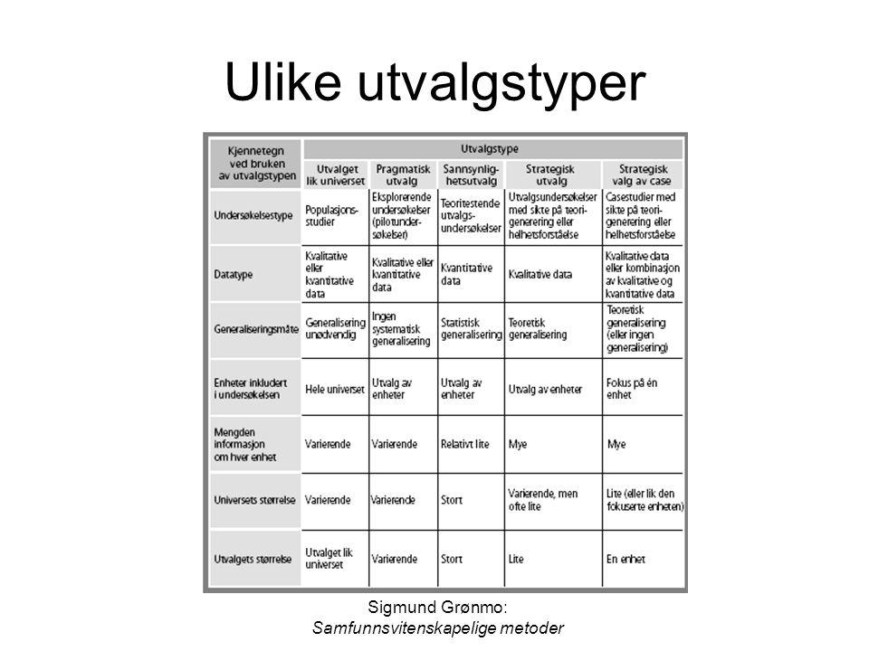 Sigmund Grønmo: Samfunnsvitenskapelige metoder Ulike utvalgstyper