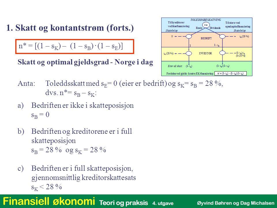 n* = [(1 – s K ) – (1 – s B ). (1 – s E )] Skatt og optimal gjeldsgrad - Norge i dag a)Bedriften er ikke i skatteposisjon s B = 0 b)Bedriften og kredi