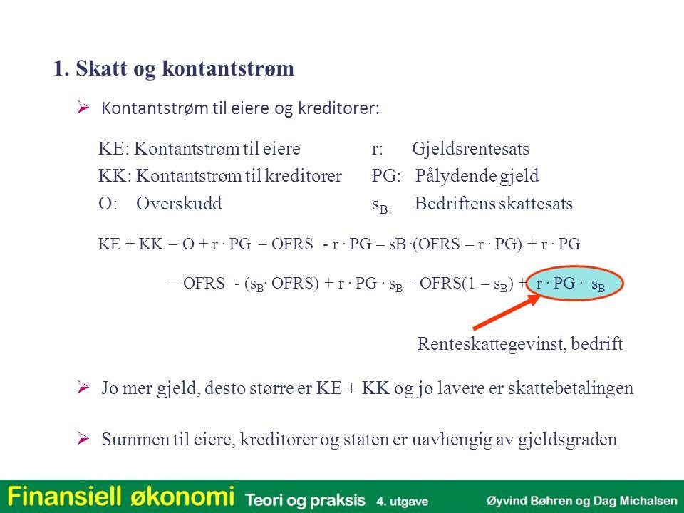  Kontantstrøm til eiere og kreditorer: KE + KK = O + r. PG= OFRS - r. PG – sB. (OFRS – r. PG) + r. PG = OFRS - (s B. OFRS) + r. PG. s B = OFRS(1 – s