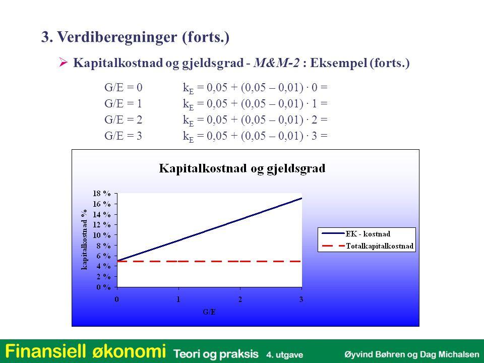  Kapitalkostnad og gjeldsgrad - M&M-2 : Eksempel (forts.) G/E = 0k E = 0,05 + (0,05 – 0,01).