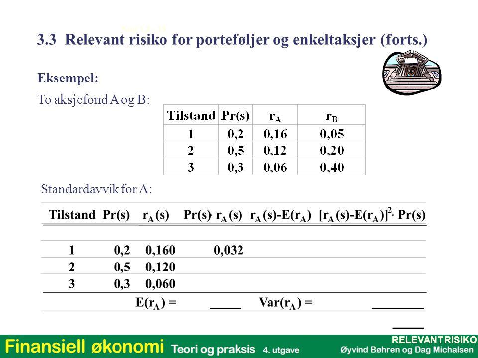 Kap 1,2 - 15 Eksempel: To aksjefond A og B: Standardavvik for A: 3.3 Relevant risiko for porteføljer og enkeltaksjer (forts.) RELEVANT RISIKO