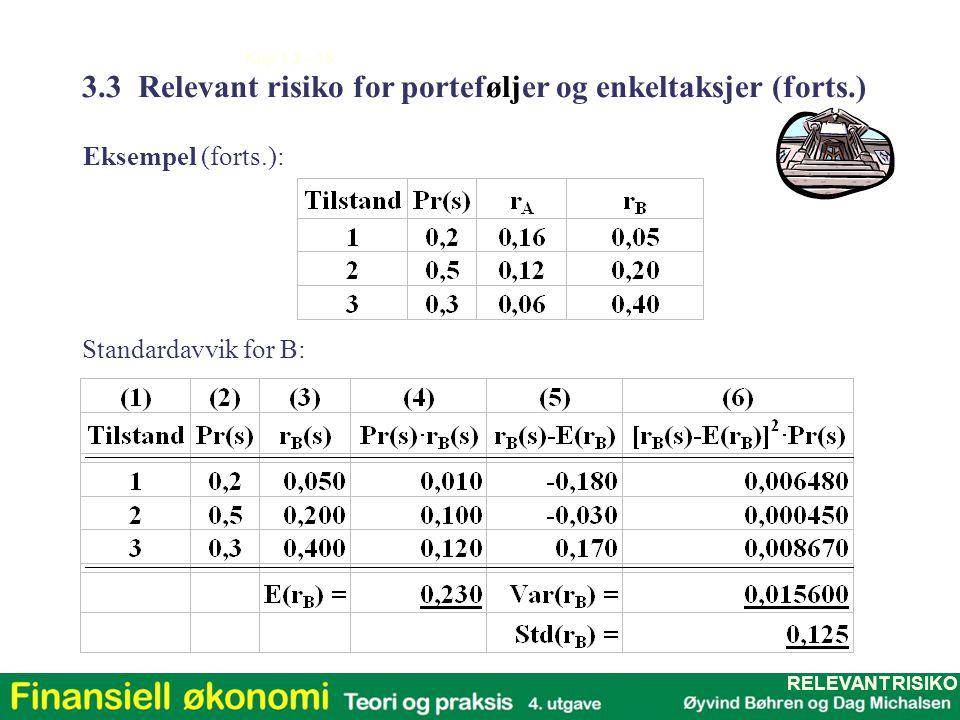 Kap 1,2 - 16 Eksempel (forts.): Standardavvik for B: 3.3 Relevant risiko for porteføljer og enkeltaksjer (forts.) RELEVANT RISIKO