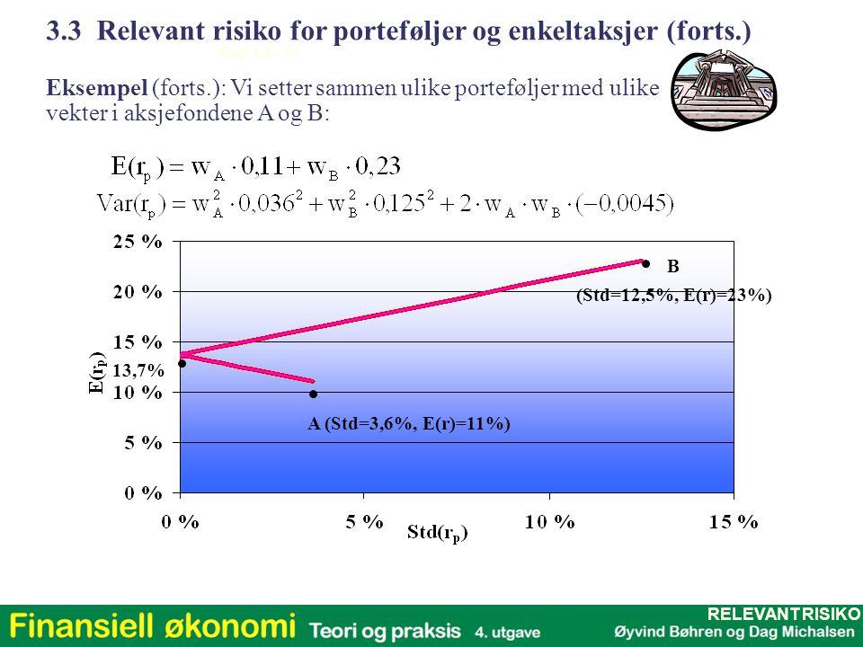 Kap 1,2 - 21 A (Std=3,6%, E(r)=11%) B (Std=12,5%, E(r)=23%) 13,7% 3.3 Relevant risiko for porteføljer og enkeltaksjer (forts.) Eksempel (forts.): Vi s