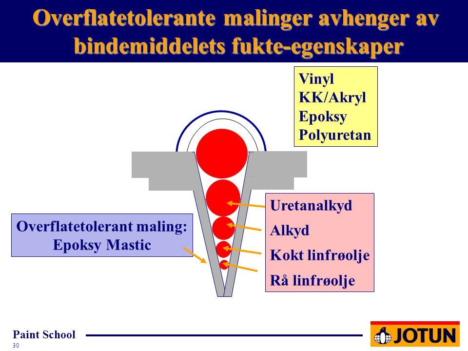 Paint School 30 Uretanalkyd Alkyd Kokt linfrøolje Rå linfrøolje Overflatetolerante malinger avhenger av bindemiddelets fukte-egenskaper Overflatetoler