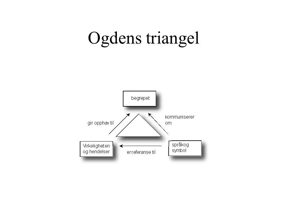 Strukturerende begreper i UML Strukturerende begreper er substantivene i UML Det finnes både abstrakte og konkrete substantiver Dette tilsvarer klasser og instanser i UML Vanlig språk kan ikke vise om et ord er abstrakt eller konkret UML kan skille mellom abstrakte og konkrete elementer Strukturerende begreper skal alltid ha navn som er substantiv i entall