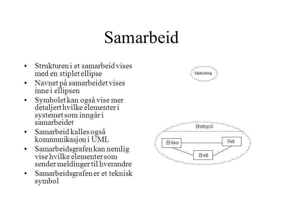 Samarbeid Strukturen i et samarbeid vises med en stiplet ellipse Navnet på samarbeidet vises inne i ellipsen Symbolet kan også vise mer detaljert hvilke elementer i systemet som inngår i samarbeidet Samarbeid kalles også kommunikasjon i UML Samarbeidsgrafen kan nemlig vise hvilke elementer som sender meldinger til hverandre Samarbeidsgrafen er et teknisk symbol