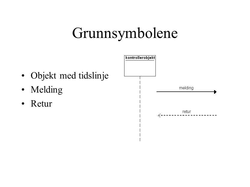 Kommunikasjonsdiagram UML er å studere systemet fra ulike synsvinkler Kommunikasjonsdiagrammet studerer objektene i sekvensdiagrammet fra en annen synsvinkel Sekvensdiagrammet viser innmaten Kommunikasjonsdiagrammet viser overflaten .