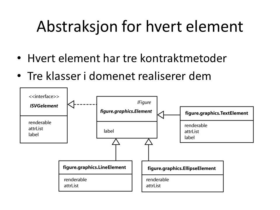 Abstraksjon for hvert element Hvert element har tre kontraktmetoder Tre klasser i domenet realiserer dem