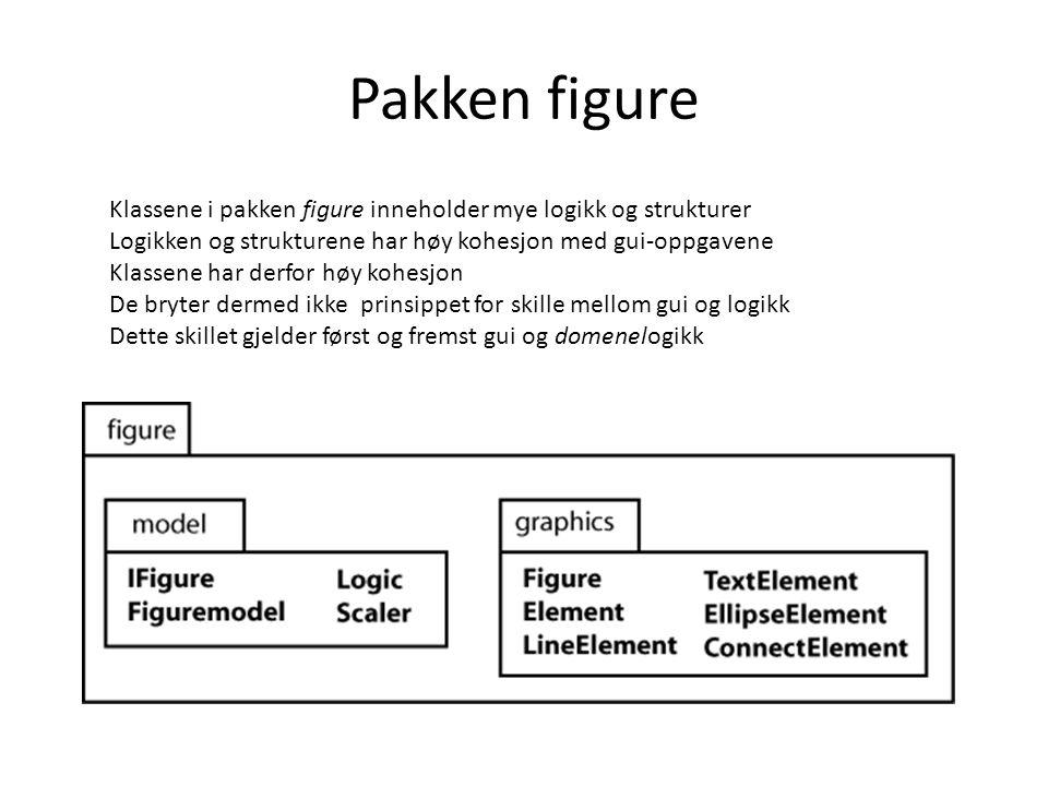 Pakken figure Klassene i pakken figure inneholder mye logikk og strukturer Logikken og strukturene har høy kohesjon med gui-oppgavene Klassene har derfor høy kohesjon De bryter dermed ikke prinsippet for skille mellom gui og logikk Dette skillet gjelder først og fremst gui og domenelogikk
