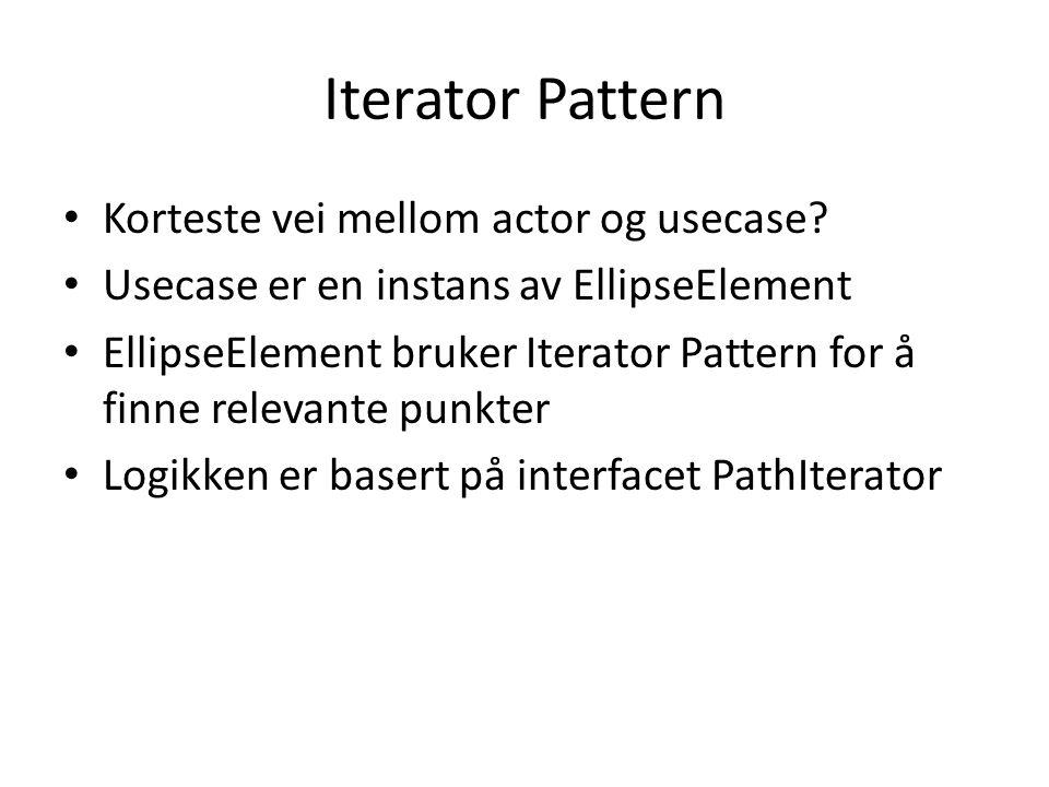 Iterator Pattern Korteste vei mellom actor og usecase.