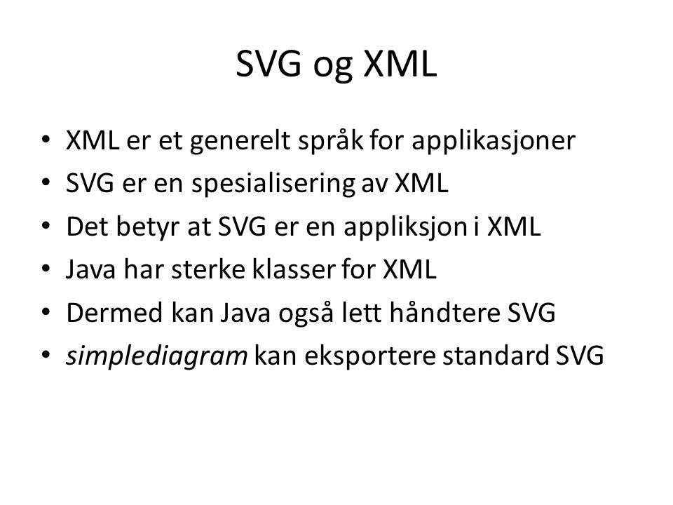 SVG og XML XML er et generelt språk for applikasjoner SVG er en spesialisering av XML Det betyr at SVG er en appliksjon i XML Java har sterke klasser for XML Dermed kan Java også lett håndtere SVG simplediagram kan eksportere standard SVG