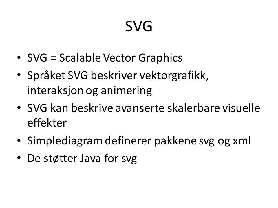 SVG SVG = Scalable Vector Graphics Språket SVG beskriver vektorgrafikk, interaksjon og animering SVG kan beskrive avanserte skalerbare visuelle effekter Simplediagram definerer pakkene svg og xml De støtter Java for svg