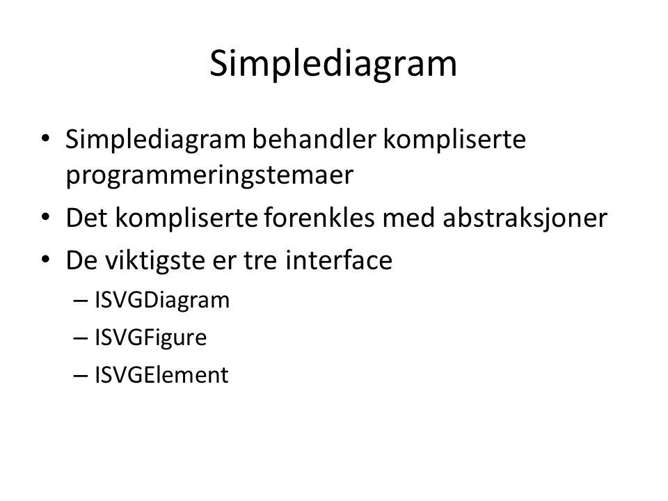 Simplediagram Simplediagram behandler kompliserte programmeringstemaer Det kompliserte forenkles med abstraksjoner De viktigste er tre interface – ISVGDiagram – ISVGFigure – ISVGElement