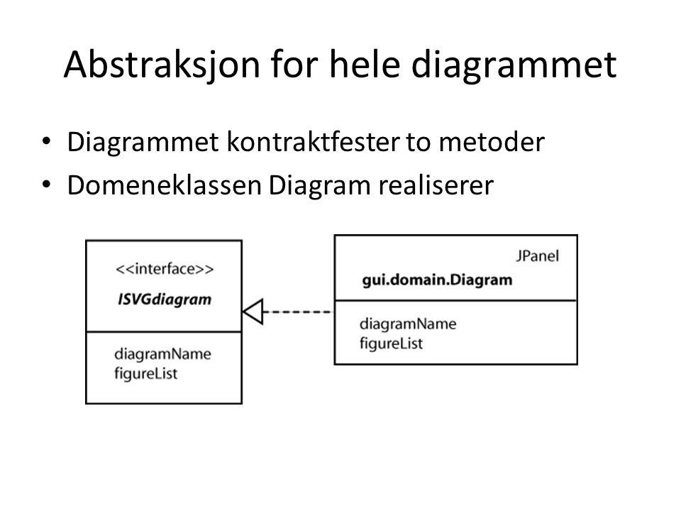 Abstraksjon for hele diagrammet Diagrammet kontraktfester to metoder Domeneklassen Diagram realiserer
