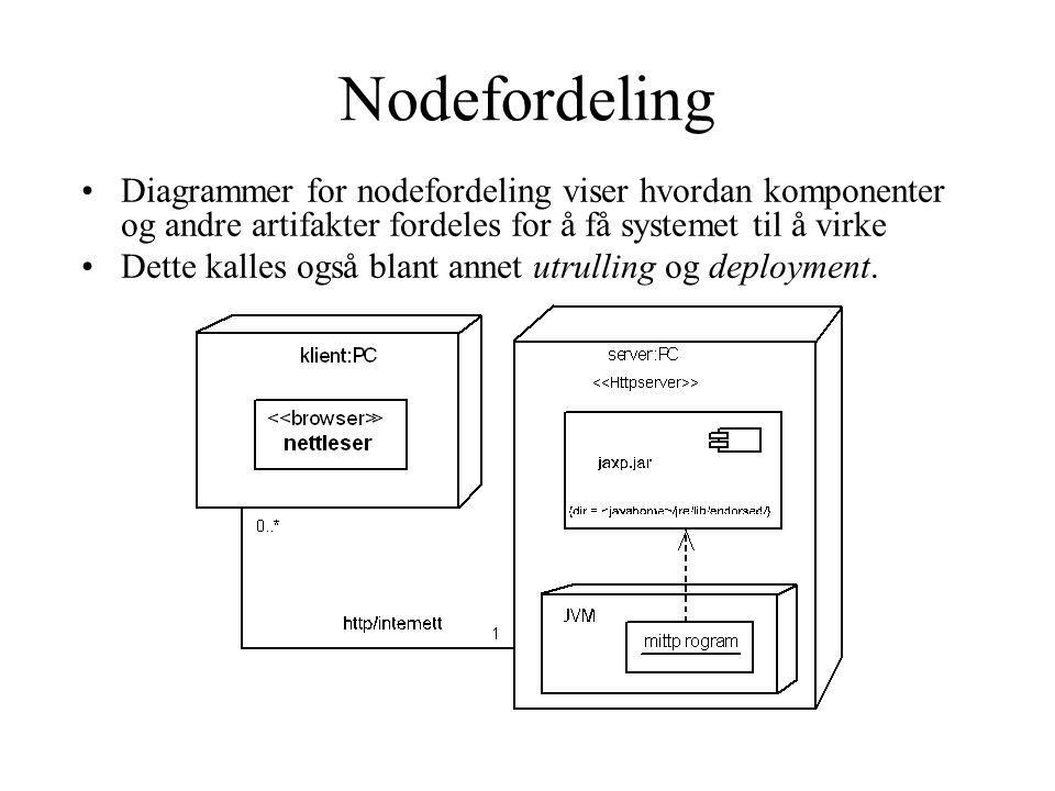 Nodefordeling Diagrammer for nodefordeling viser hvordan komponenter og andre artifakter fordeles for å få systemet til å virke Dette kalles også blant annet utrulling og deployment.