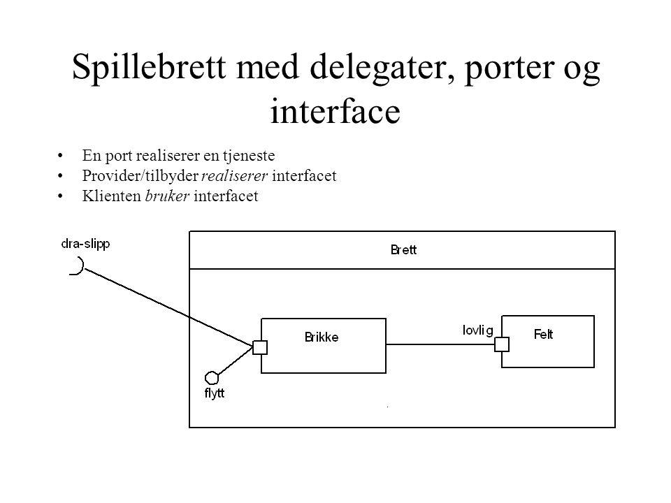 Spillebrett med delegater, porter og interface En port realiserer en tjeneste Provider/tilbyder realiserer interfacet Klienten bruker interfacet