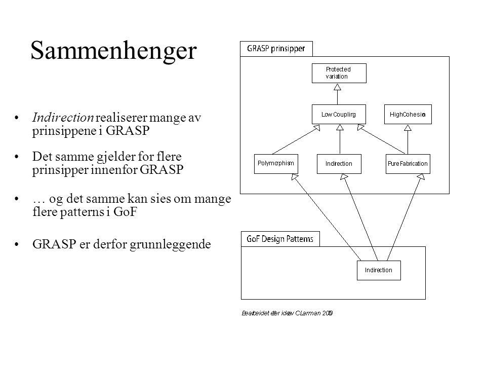 Sammenhenger Indirection realiserer mange av prinsippene i GRASP Det samme gjelder for flere prinsipper innenfor GRASP … og det samme kan sies om mange flere patterns i GoF GRASP er derfor grunnleggende