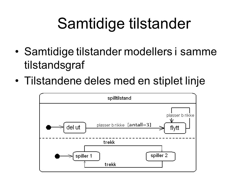Samtidige tilstander Samtidige tilstander modellers i samme tilstandsgraf Tilstandene deles med en stiplet linje