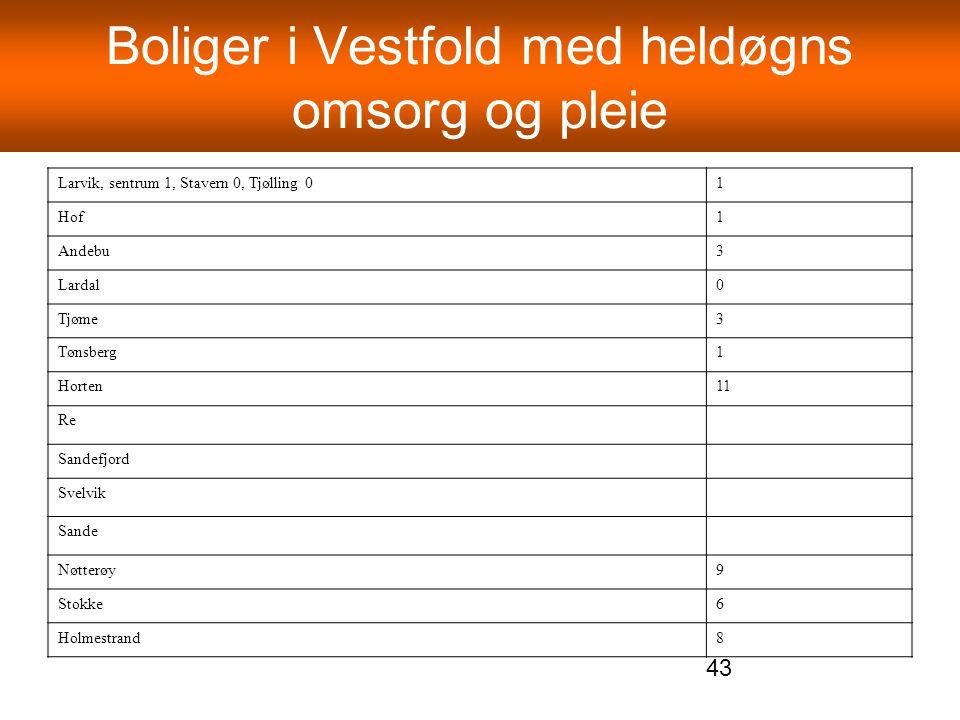 Boliger i Vestfold med heldøgns omsorg og pleie Larvik, sentrum 1, Stavern 0, Tjølling 01 Hof1 Andebu3 Lardal0 Tjøme3 Tønsberg1 Horten11 Re Sandefjord
