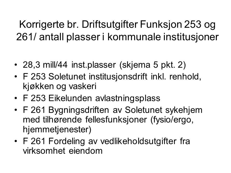 Korrigerte br. Driftsutgifter Funksjon 253 og 261/ antall plasser i kommunale institusjoner 28,3 mill/44 inst.plasser (skjema 5 pkt. 2) F 253 Soletune