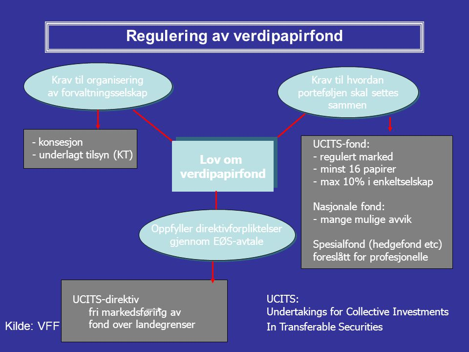 Regulering av verdipapirfond Lov om verdipapirfond Lov om verdipapirfond Krav til organisering av forvaltningsselskap Krav til organisering av forvalt
