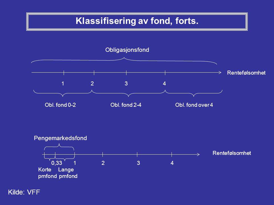 Klassifisering av fond, forts. Obligasjonsfond 0,33 1 2 3 4 Pengemarkedsfond Korte Lange pmfond Rentefølsomhet 1 2 3 4 Obl. fond 0-2 Rentefølsomhet Ob