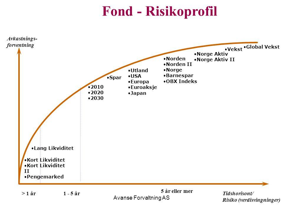 Avanse Forvaltning AS Fond - Risikoprofil Tidshorisont/ Risiko (verdisvingninger) Kort Likviditet Kort Likviditet II Pengemarked Avkastnings- forventn