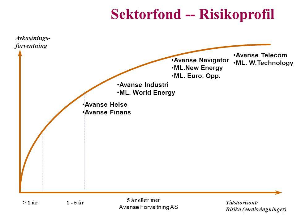 Avanse Forvaltning AS Sektorfond -- Risikoprofil Tidshorisont/ Risiko (verdisvingninger) Avkastnings- forventning Avanse Telecom ML. W.Technology Avan